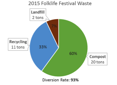 Graph of 2015 Folklife Festival Waste